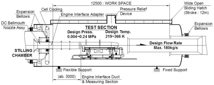 AETF feasibility test facility